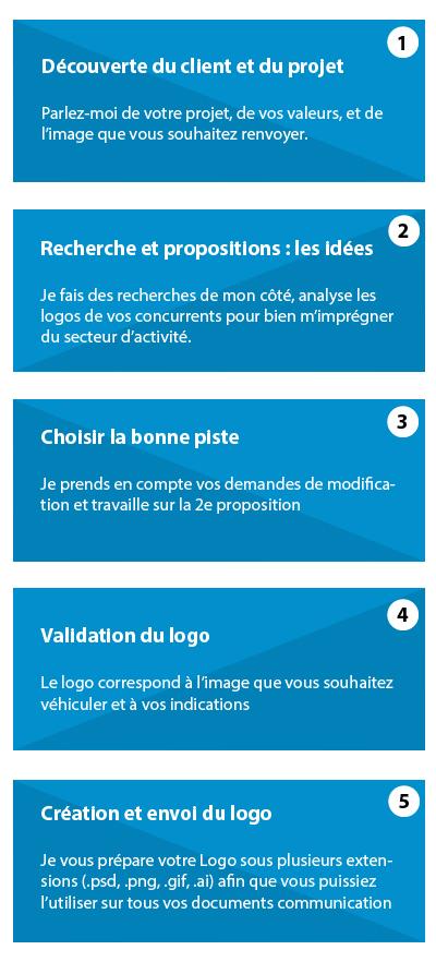 Les étapes clés de l'élaboration de votre logo anthony vidal