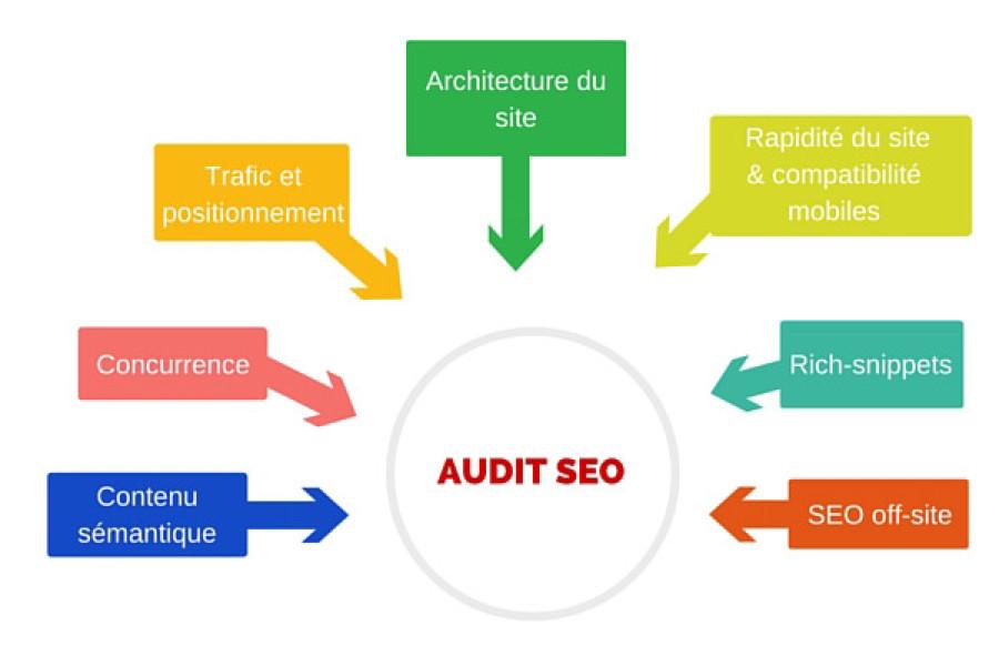Audit seo site web lyon, référencement et positionnement de site web